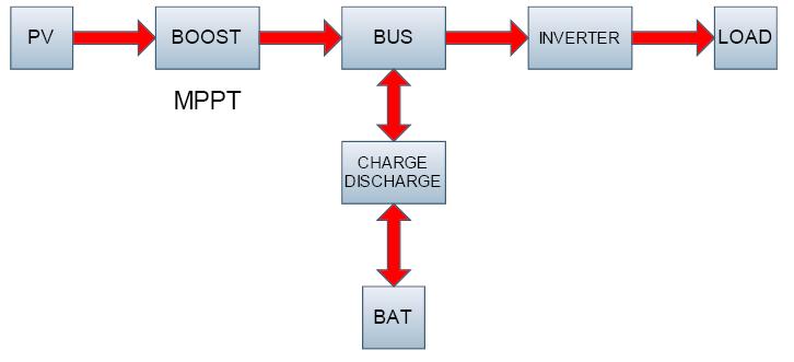 схемы работы инвертер